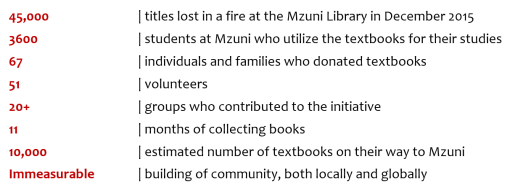 By the numbers- Mzuni.PNG